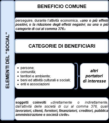 SocietàBenefit-ElementiSocial