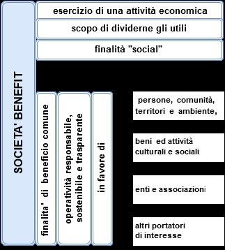 SocietàBenefit