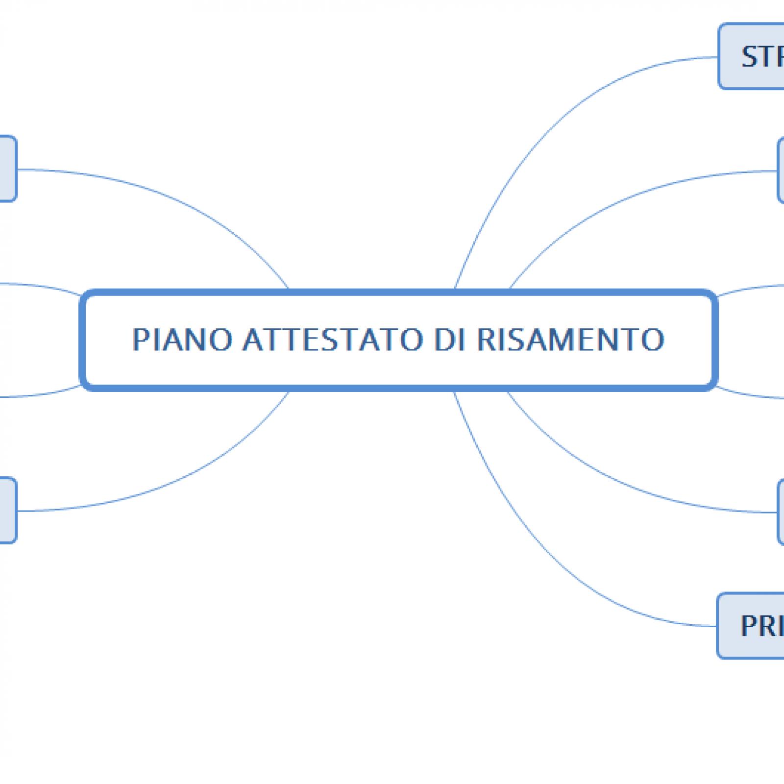 Strumenti per l'emergenza COVID-19: il piano attestato di risanamento