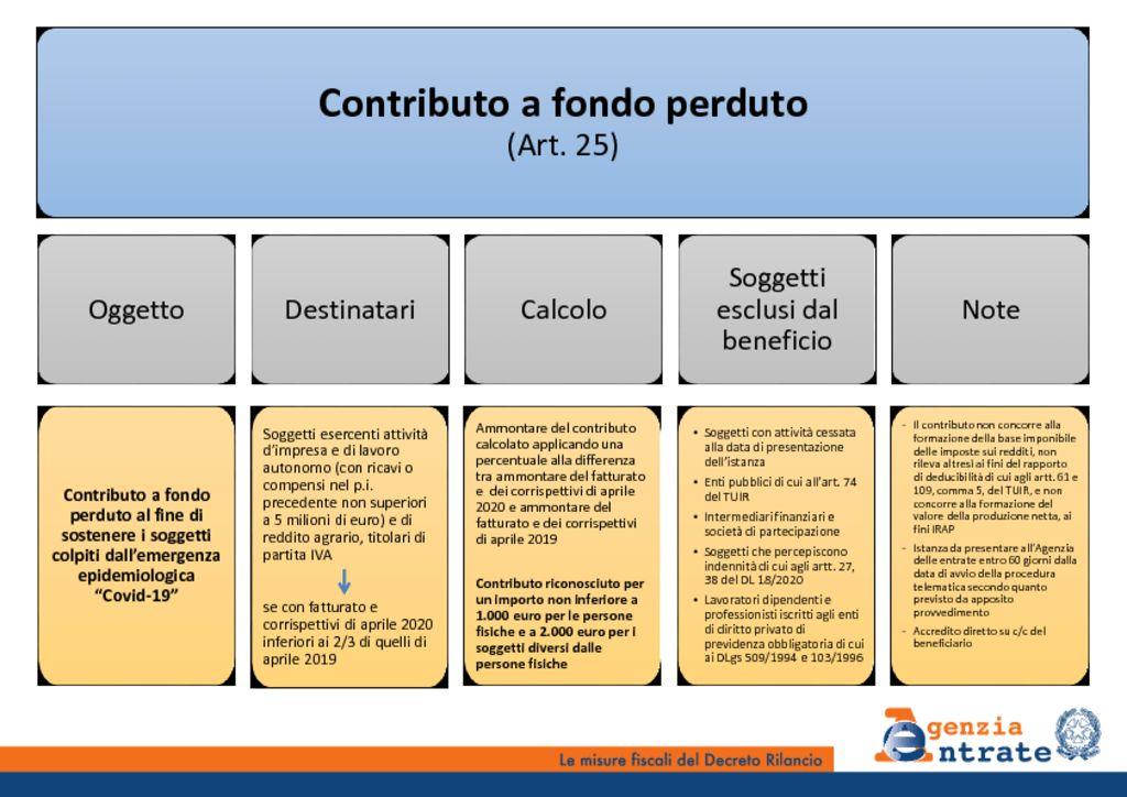 thumbnail of Slide DL_Rilancio_vv25052020-Copia_part3
