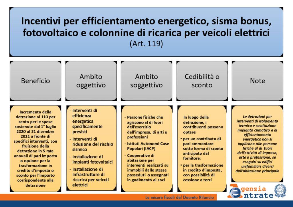 thumbnail of Slide DL_Rilancio_vv25052020-Copia_part5